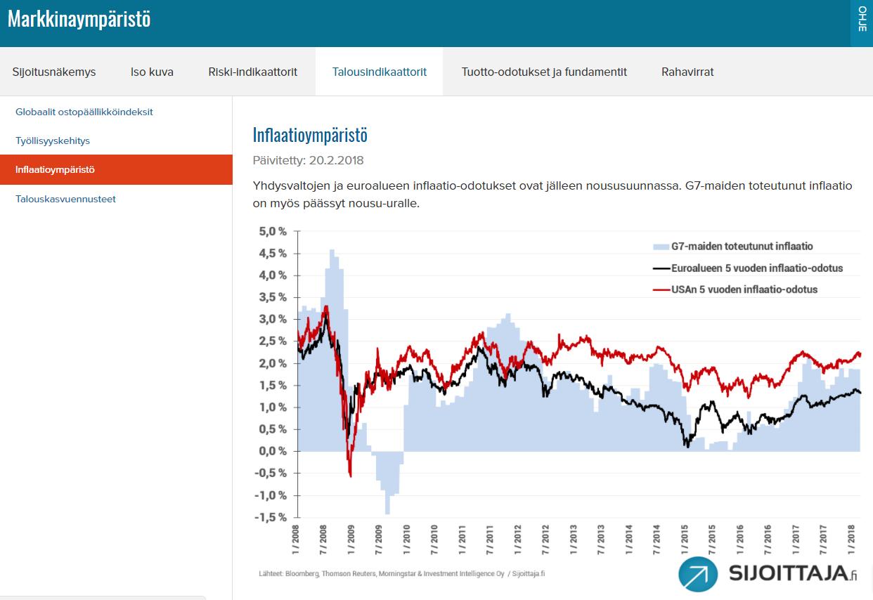 Markkinaympäristö inflaatio